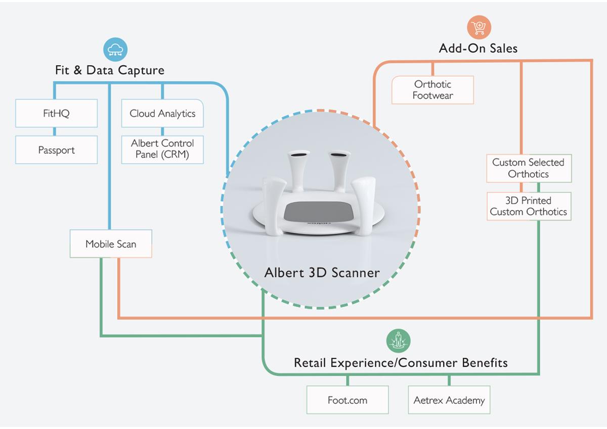 Diagram of Aetrex's Ecosystem