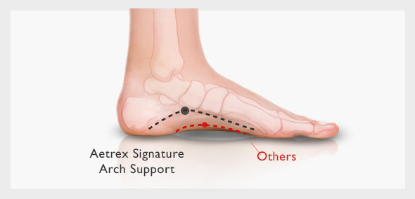 Aetrex Arch Support