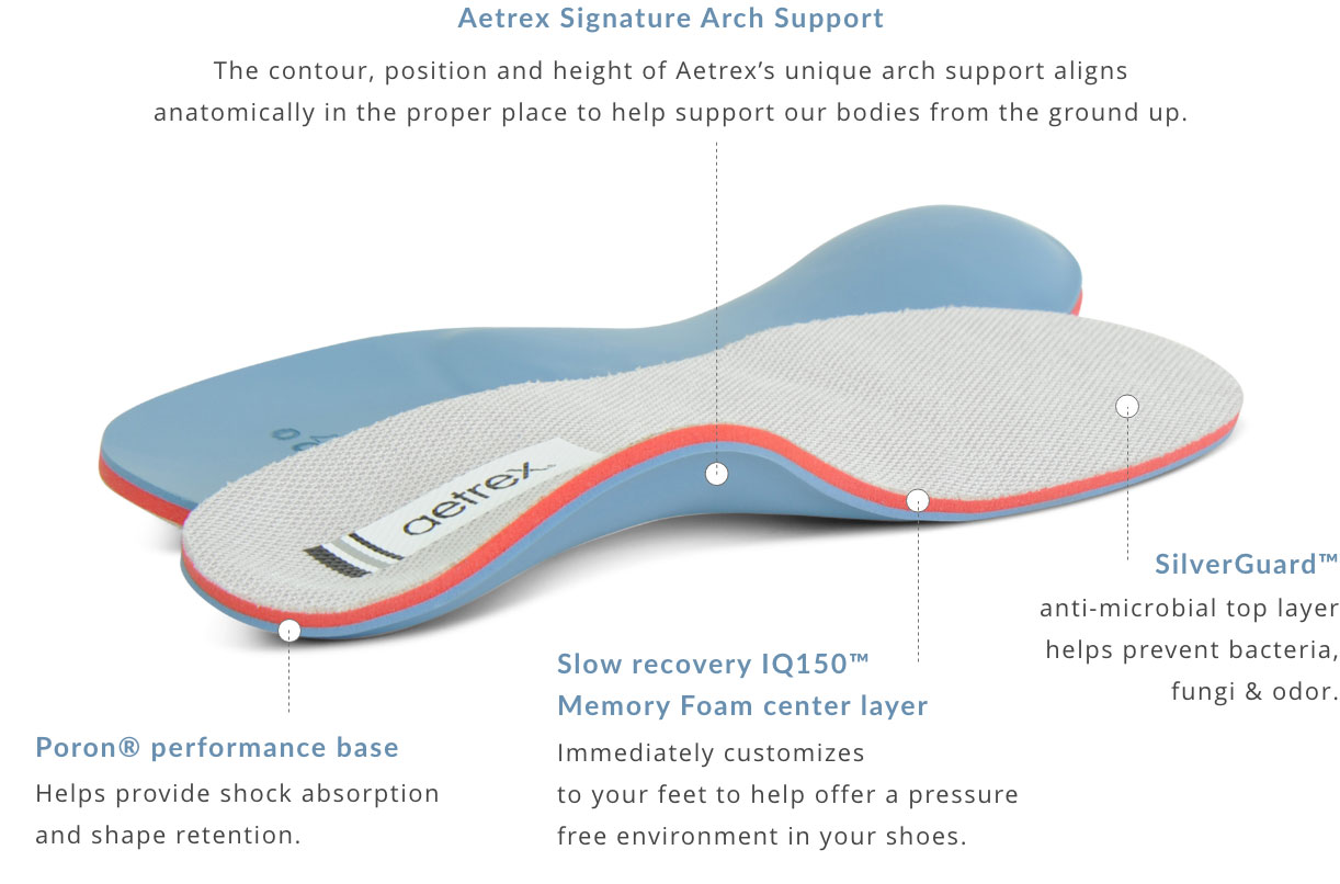 Why Aetrex Extreme Comfort Orthotics